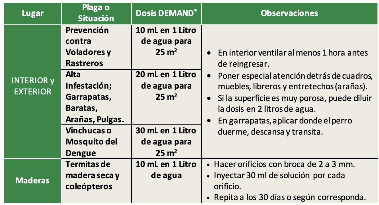 Insecticida Demand 2.5 CS